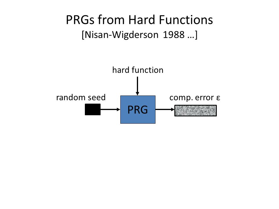 PRGs from Hard Functions [Nisan-Wigderson 1988 …]